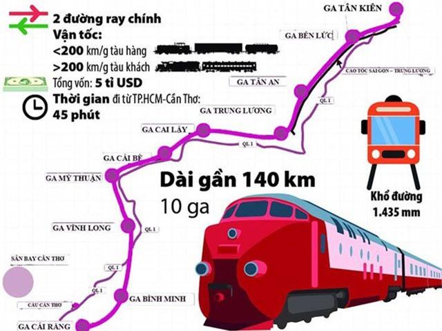 Hướng tuyến đường sắt Tp.HCM - Cần Thơ (ảnh: Internet).