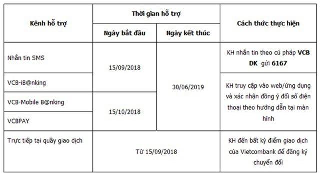 Từ 15/11, Vietcombank dừng dịch vụ ngân hàng điện tử với các thuê bao điện thoại 11 số chưa đăng ký chuyển đổi - Ảnh 1.