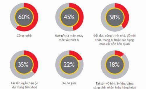 Các loại tài sản SME tại Đông Nam Á muốn đầu tư trong năm tài chính 2018.