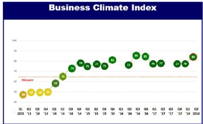 Doanh nghiệp châu Âu tin tưởng hơn về môi trường kinh doanh tại Việt Nam