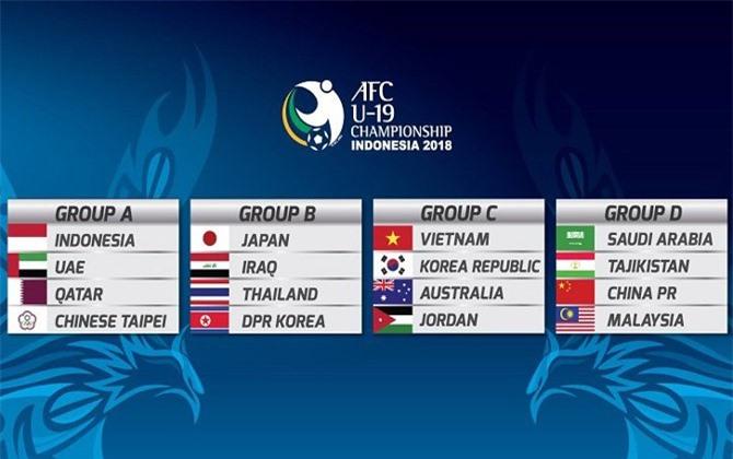 Lịch thi đấu vòng bảng U19 Châu Á