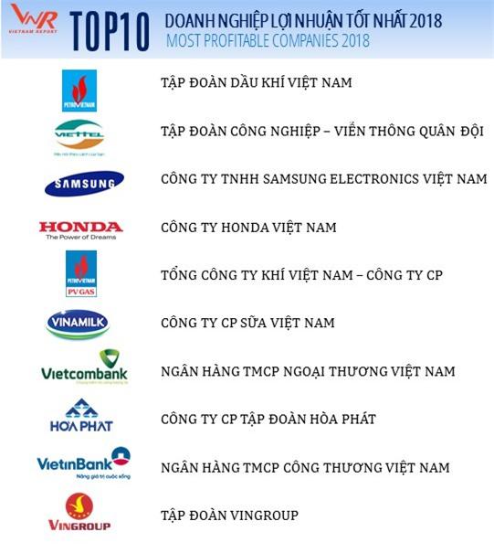 Điểm mặt 500 doanh nghiệp lợi nhuận tốt nhất Việt Nam 2018