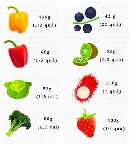 an bao nhieu rau, cu, qua de cung cap du vitamin cho co the moi ngay? hinh 3