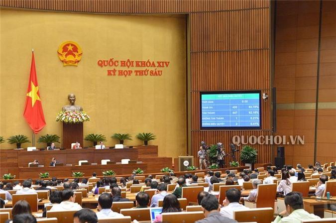Kết quả biểu quyết Nghị quyết Kế hoạch phát triển kinh tế - xã hội năm 2019