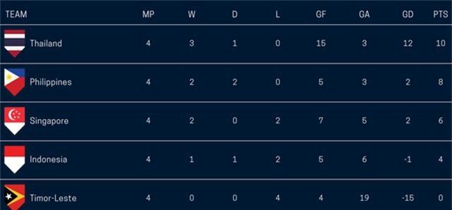 Bảng xếp hạng chung cuộc bảng B AFF Cup 2018 sau khi kết thúc vòng bảng