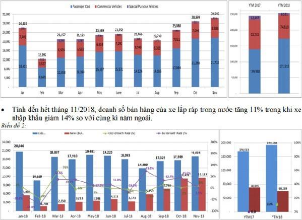 Sản lượng xe ô tô nhập khẩu nguyên chiếc chỉ tăng 2% trong tháng 11/2018