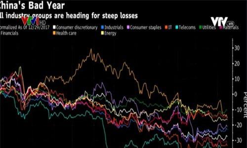 Chứng khoán Trung Quốc mất 2.000 tỷ USD giá trị vốn hóa trong năm 2018