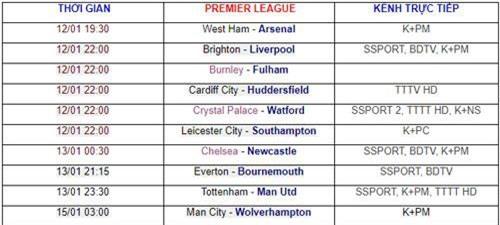 Vòng 22 Premier League. Ảnh: Bongdaso.
