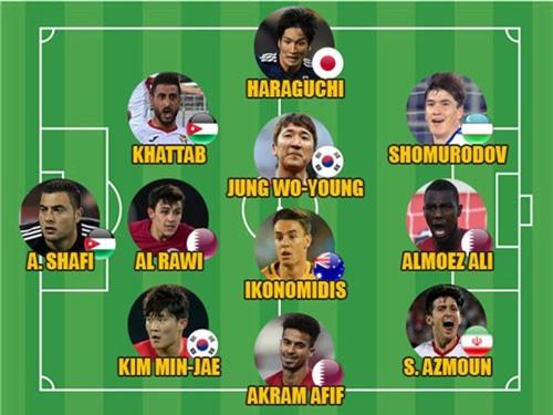 ĐH xuất sắc nhất vòng bảng Asian Cup 2019