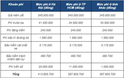 Giá lăn bánh xe Toyota Wigo phiên bản 1.2 MT.