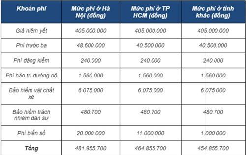 Giá lăn bánh xe Toyota Wigo phiên bản 1.2 AT.