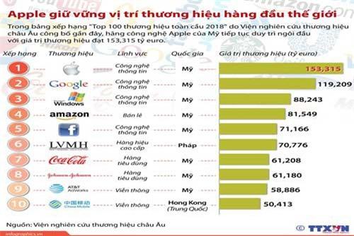 Top 10 thương hiệu hàng đầu thế giới
