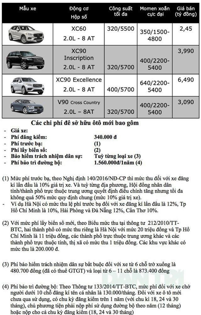 Bảng giá Volvo tại Việt Nam cập nhật tháng 4/2019 - 1