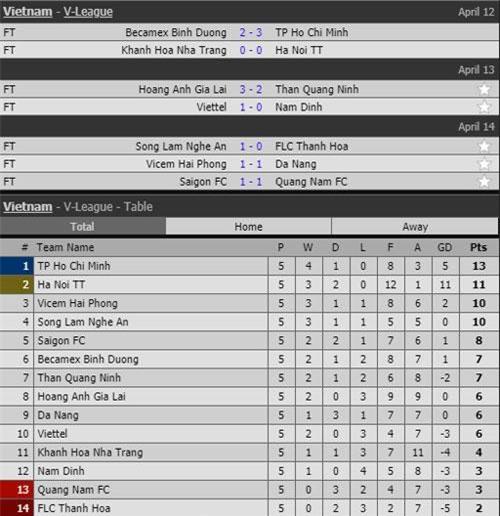 Kết quả vòng 5 V.League và BXH.