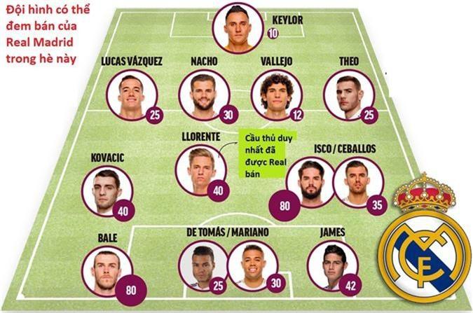 Kinh ngạc về 1 tỷ euro tiền bán cầu thủ của Real Madrid dưới thời Florentino Perez