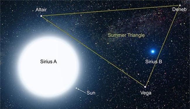 Hệ sao gồm có ba ngôi sao: Thiên Lang, Thiên Lang B, Thiên Lang C.