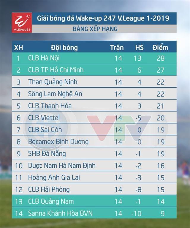 Bảng xếp hạng V.League 2019