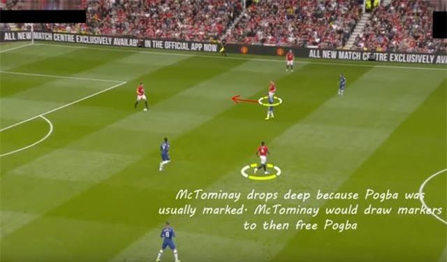 Việc McTominay chơi lùi sâu, kéo người, khiến cho Pogba có nhiều khoảng trống vì các cầu thủ Chelsea không áp sát kịp