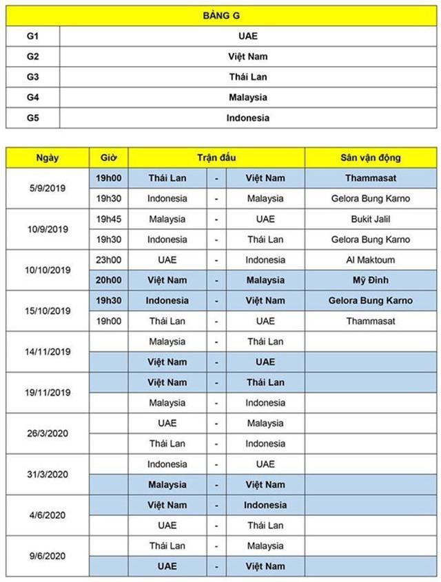 CHÍNH THỨC: Địa điểm và lịch thi đấu của ĐT Việt Nam tại vòng loại World Cup 2022 - Ảnh 1.