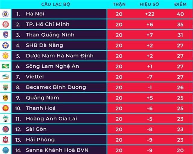 Vòng 21 V-League: Nóng bỏng cuộc chiến giành quyền trụ hạng - 3