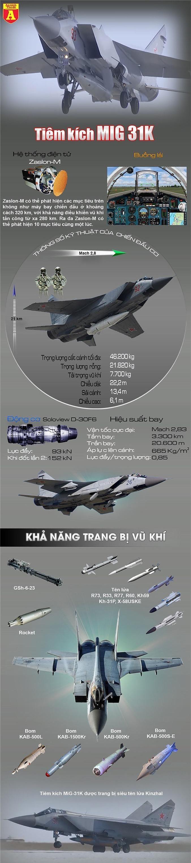 """Nga tiếp tục cho MiG-31K mang """"dao găm"""" Kh-47 tái xuất"""