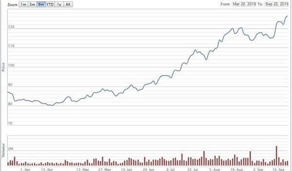 Diễn biến giá cổ phiếu MWG nửa năm qua (Nguồn: VNDirect)