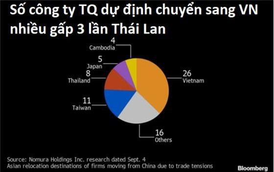 Thái Lan và Việt Nam trong cuộc đua trở thành nơi tránh bão thương chiến của các doanh nghiệp Trung Quốc - Ảnh 1.