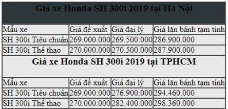 SH300i 2019 nhập khẩu Ý có gì mới?