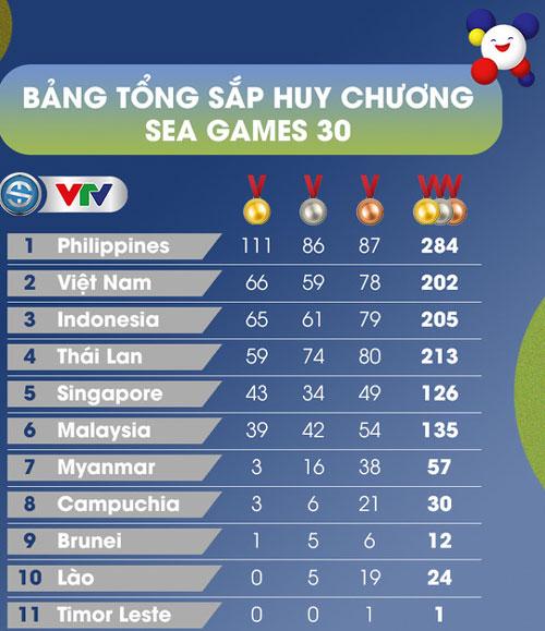 Bảng tổng sắp huy chương SEA Games 30 tính đến hết hôm nay. Ảnh: VTV.