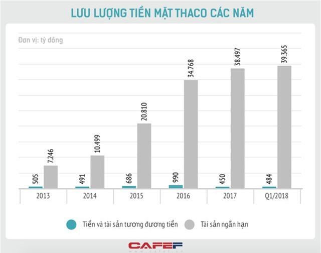 Đầu tư 1 tỷ USD vào HAGL, Thaco muốn gì? - Ảnh 1.