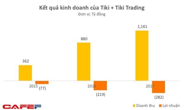 VNG tiếp tục rót tiền vào Tiki bất chấp việc phải gánh thêm 100 tỷ lỗ trong nửa đầu năm 2018 - Ảnh 2.