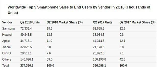 Huawei bán được nhiều smartphone hơn Apple trong quý II - Ảnh 2.