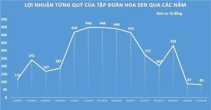 Vi sao Ton Hoa Sen co doanh thu ky luc nhung loi nhuan cham day? hinh anh 2