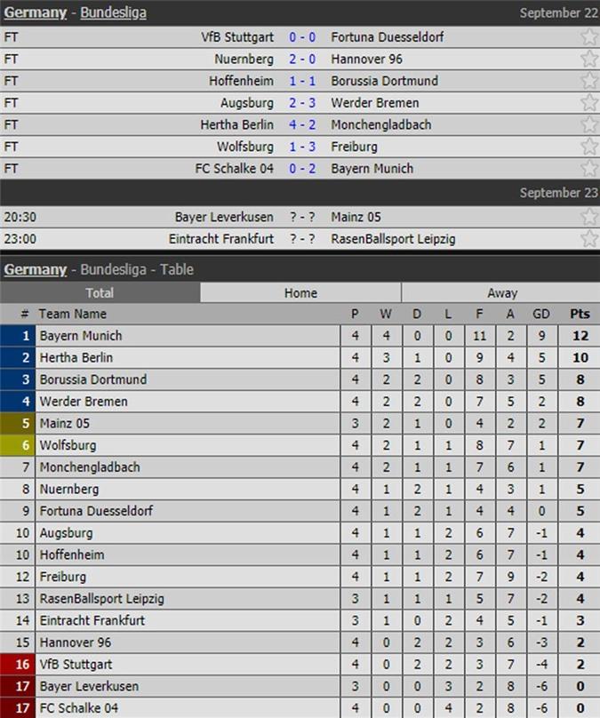 Kết quả, lịch thi đấu vòng 4 và BXH Bundesliga.