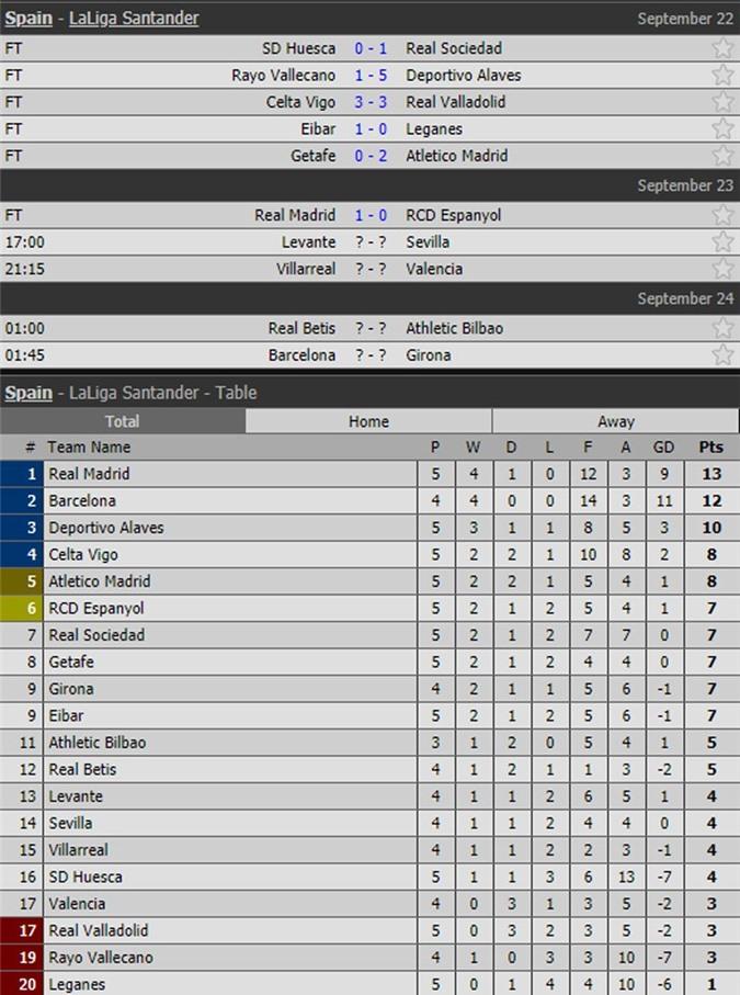 Kết quả, lịch thi đấu vòng 5 và BXH La Liga.