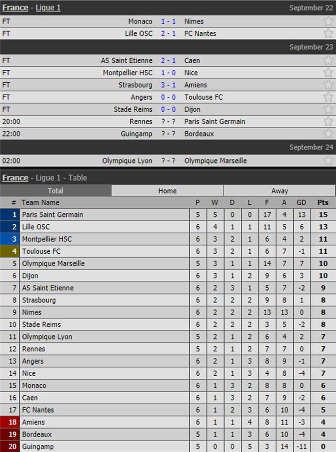 Kết quả, lịch thi đấu vòng 6 và BXH Ligue 1.