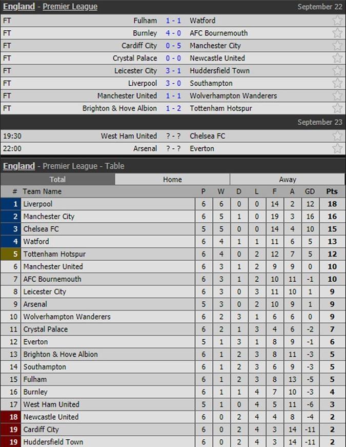 Kết quả, lịch thi đấu vòng 6 và BXH Premier League.