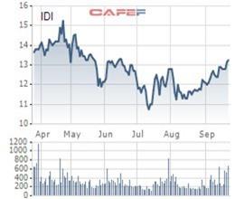 Nửa đầu năm thu lãi khủng, Tập đoàn Sao Mai tiếp đà mua thêm 27 triệu cổ phiếu IDI trước thềm chia cổ tức - Ảnh 2.