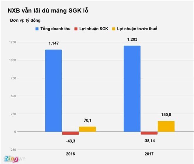 Sau khi bù lỗ 40 tỉ đồng do SGK, NXB Giáo dục Việt Nam vẫn đạt lợi nhuận 150,8 tỉ đồng năm 2017. Ảnh: Nguyễn Sương/Zing