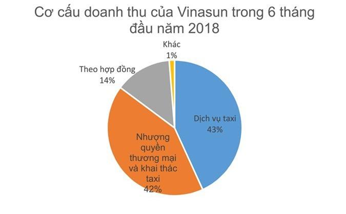 Đại gia taxi số 1 Việt Nam hụt két 900 tỷ: Kêu khóc tại ai bây giờ?