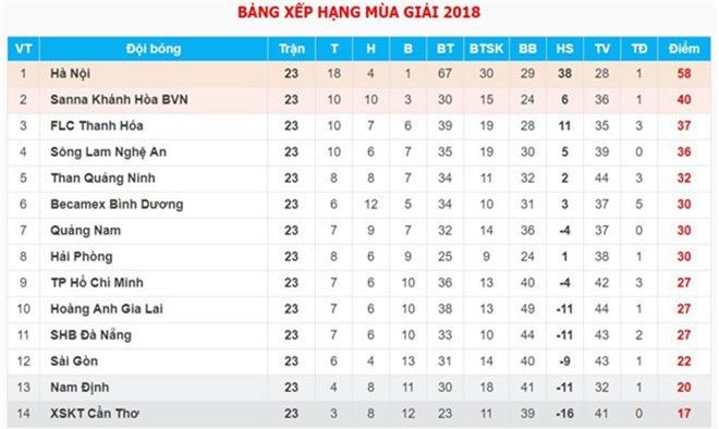 HLV doi Sai Gon lam benh o giai doan quan trong cua V.League hinh anh 3