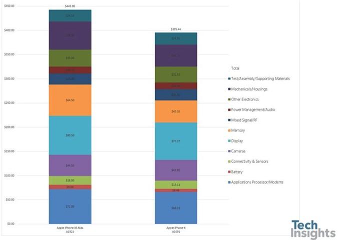 Chi phí sản xuất iPhone Xs Max (trái) so với iPhone X.