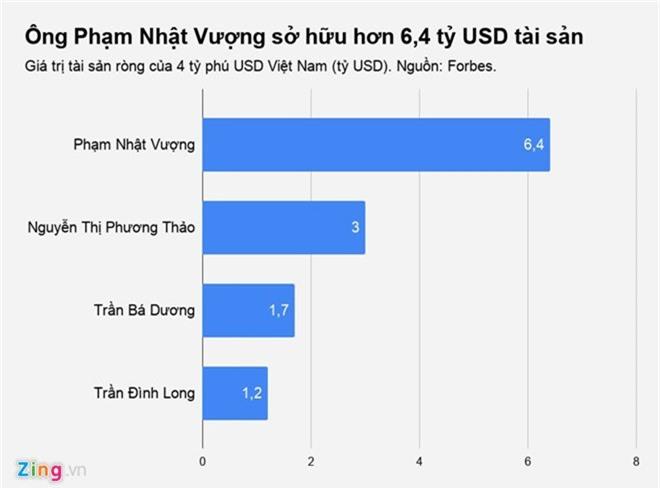 Tai san ty phu Vuong them hon tram trieu USD ngay xe VinFast ra mat hinh anh 2