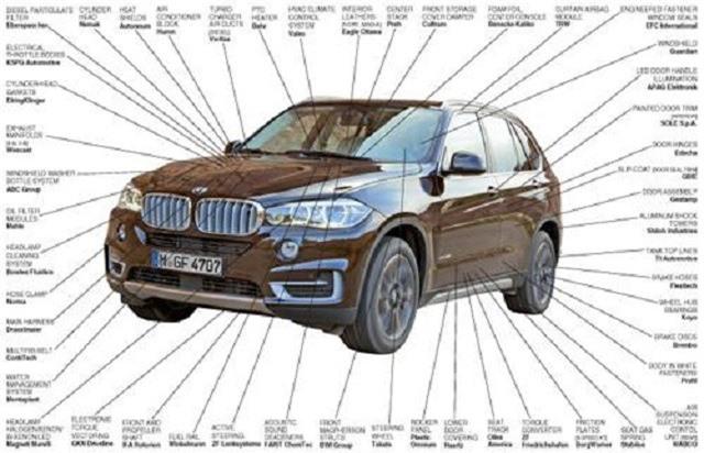 BMW phụ thuộc vào mạng lưới hơn 100 nhà cung cấp phụ tùng ô tô từ khắp nơi trên thế giới