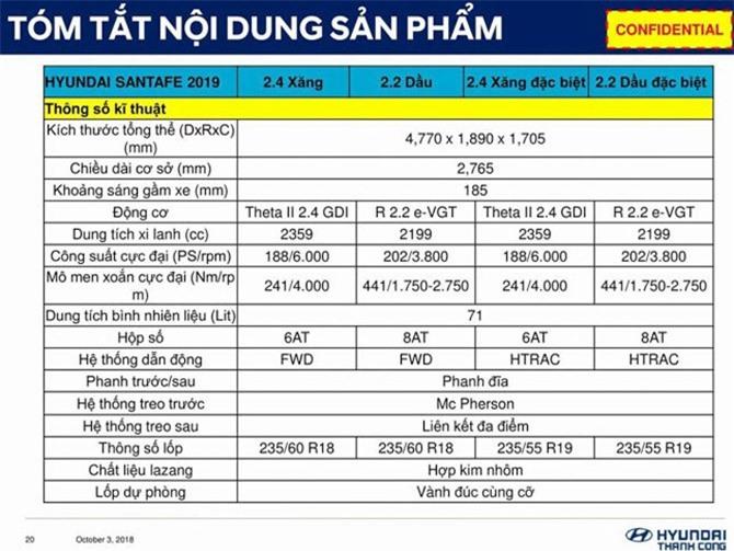 Thông số kỹ thuật của Hyundai Santa Fe 2019 tại Việt Nam.