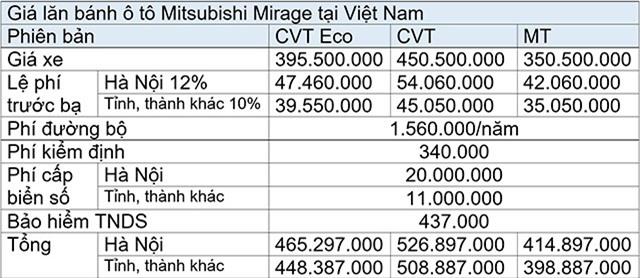 Giá lăn bánh Mitsubishi Mirage.