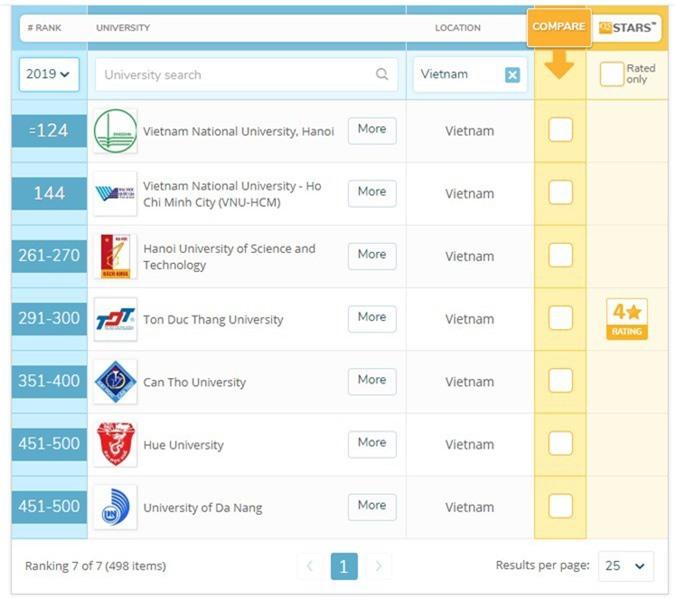 Việt Nam có 7 trường Đại học lọt top 500 trường tốt nhất Châu Á theo bảng xếp hạng của QS - Ảnh 1.