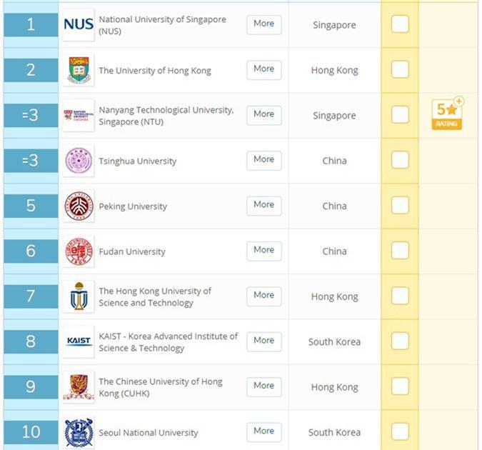 Việt Nam có 7 trường Đại học lọt top 500 trường tốt nhất Châu Á theo bảng xếp hạng của QS - Ảnh 2.