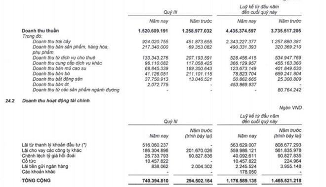 """Bất ngờ có khoản tiền """"khủng"""", HAGL của bầu Đức """"bỏ két"""" hơn 400 tỷ - 1"""