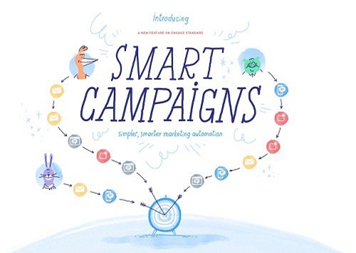 Công cụ Smart Campaigns - một trải nghiệm hoàn toàn mới với các DN nhỏ.